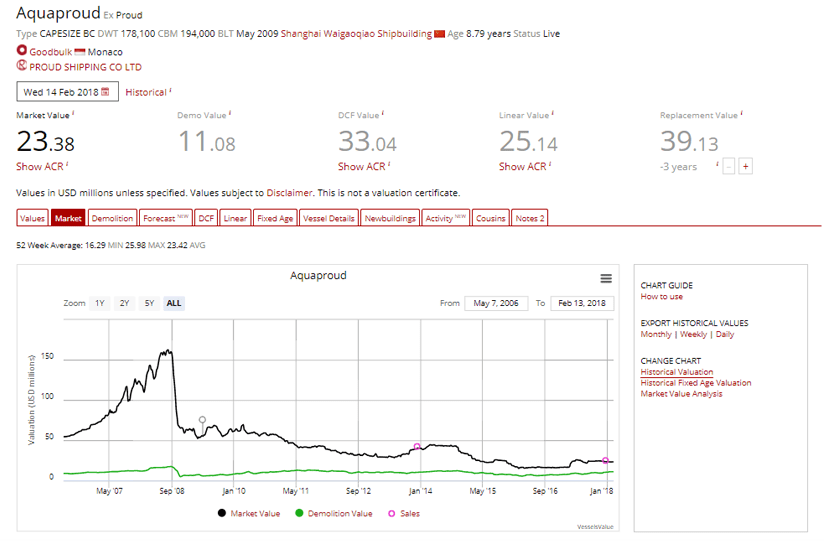 VesselsValue Value