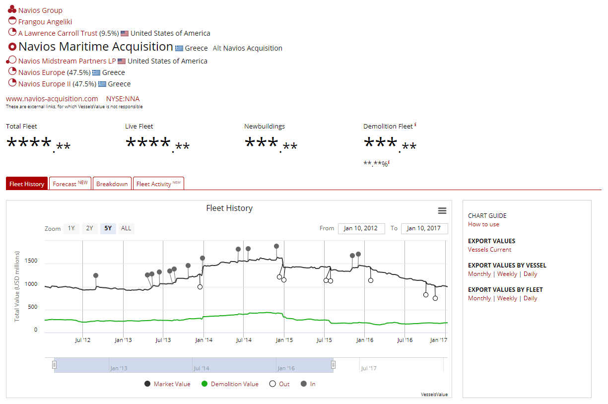 Valuation Page Chart