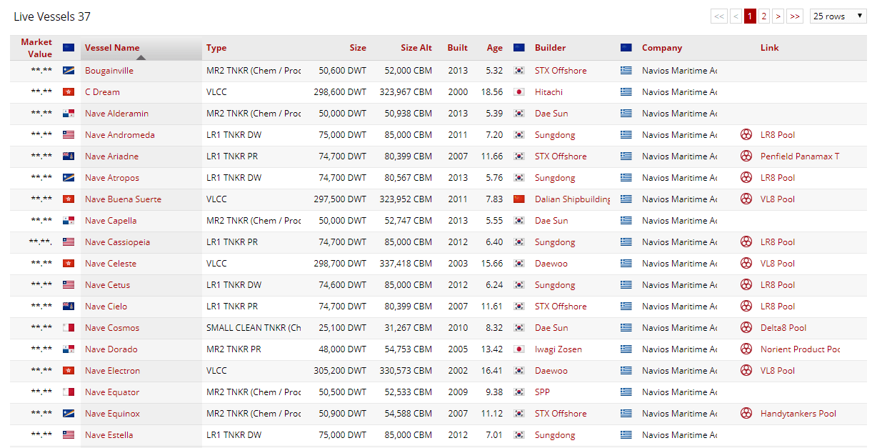 Valuation Page Table