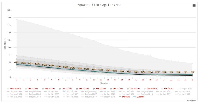 VesselsValue Value Fan Chart