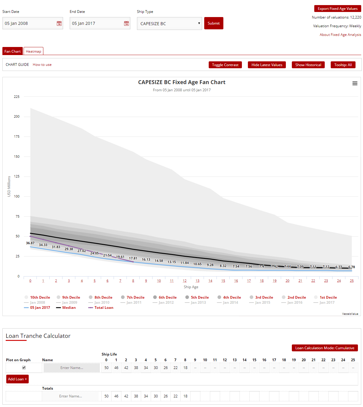 Fixed Age Report Chart