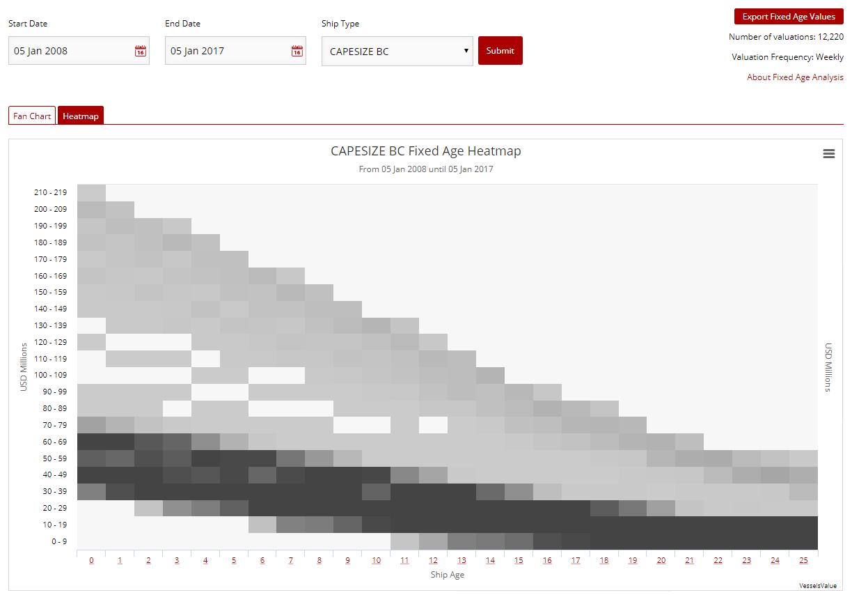 Fixed Age Report Heatmap