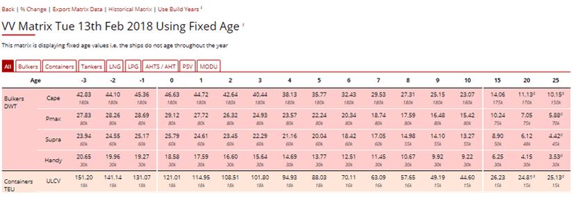 VesselsValue Value Matrix