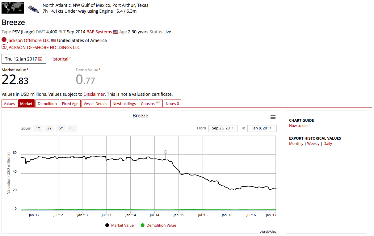 Example Valuation Page