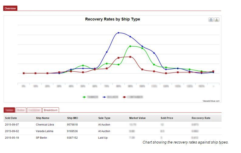 Recovery Rates Chart